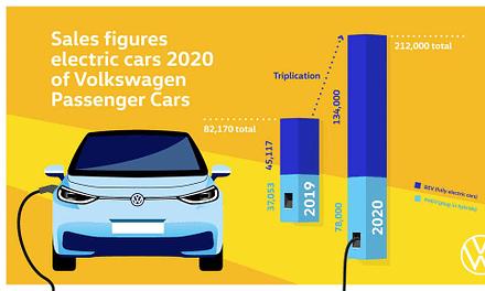 Volkswagen Triples Deliveries of EVs in 2020
